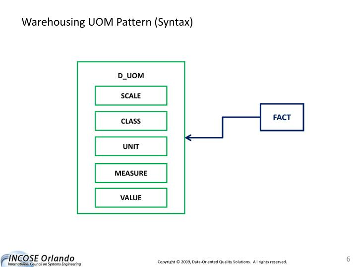 Warehousing UOM Pattern (Syntax)
