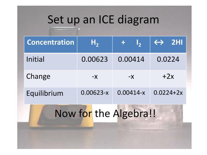 Set up an ICE diagram