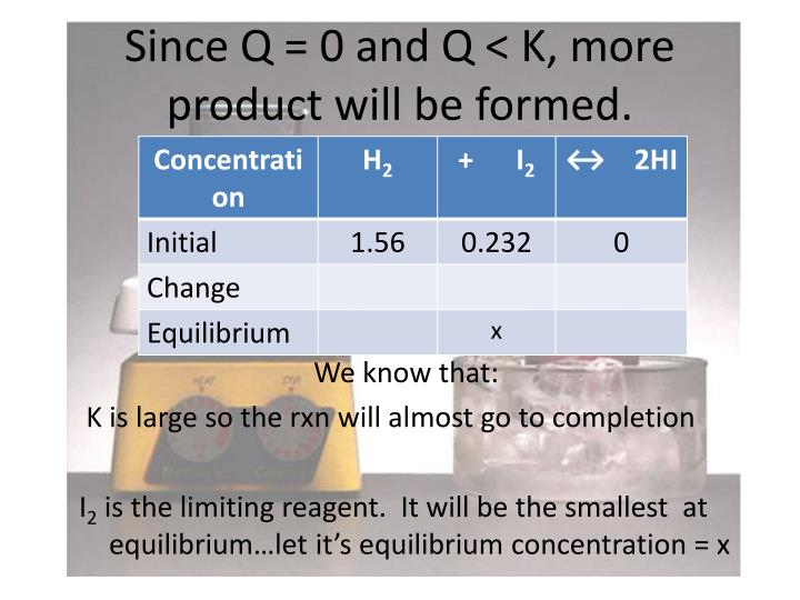 Since Q = 0 and Q < K, more product will be formed.