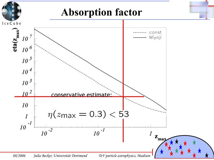 Absorption factor