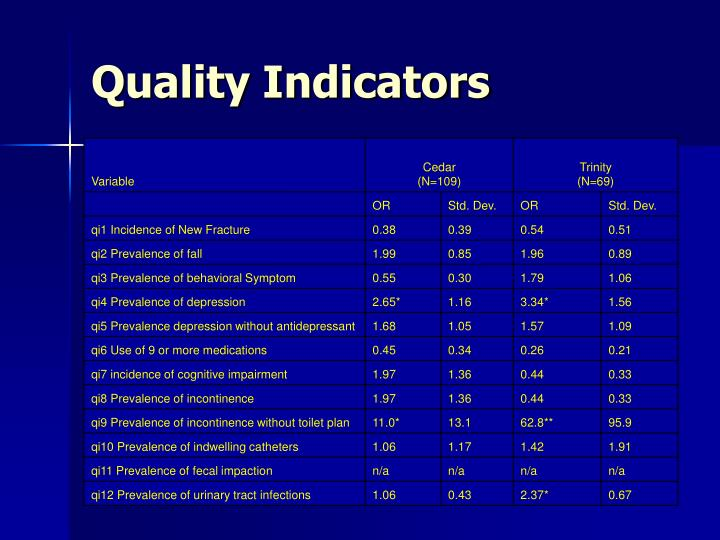 Quality Indicators