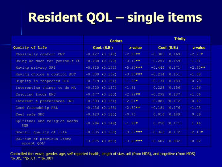 Resident QOL – single items