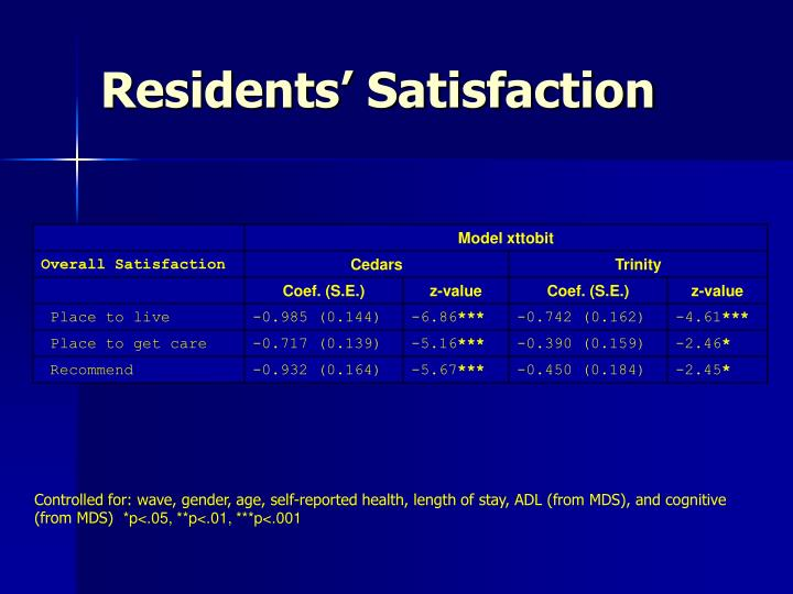 Residents' Satisfaction