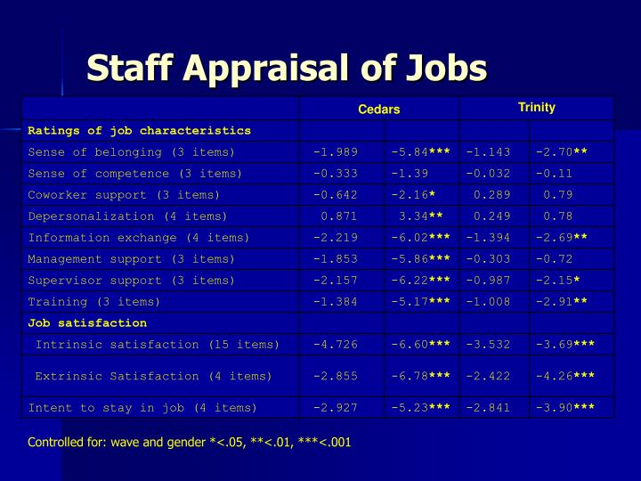Staff Appraisal of Jobs