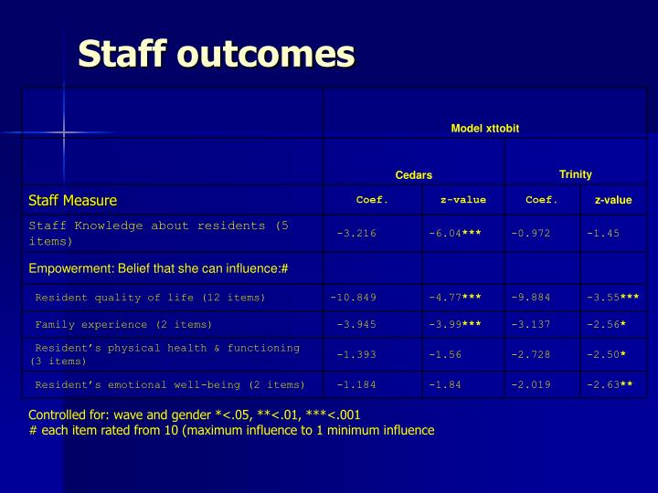 Staff outcomes