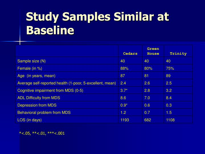 Study Samples Similar at Baseline