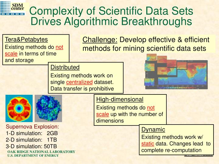Complexity of Scientific Data Sets Drives Algorithmic Breakthroughs
