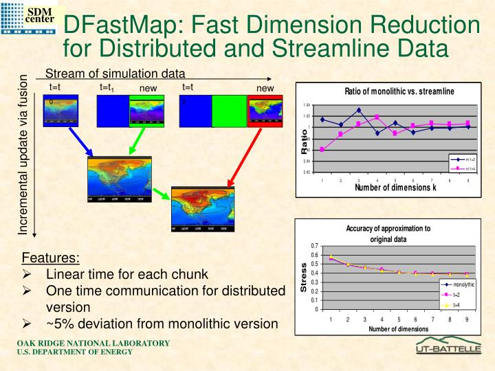 Stream of simulation data