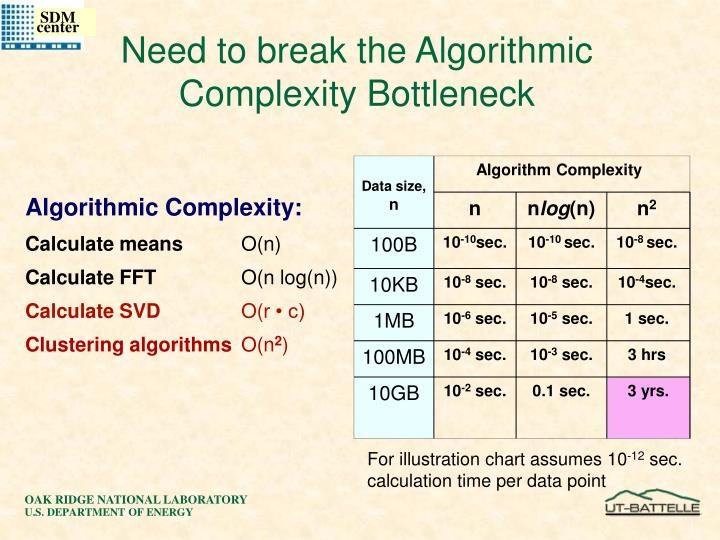 Need to break the Algorithmic Complexity Bottleneck
