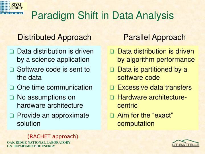 Paradigm Shift in Data Analysis