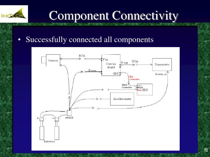 Component Connectivity