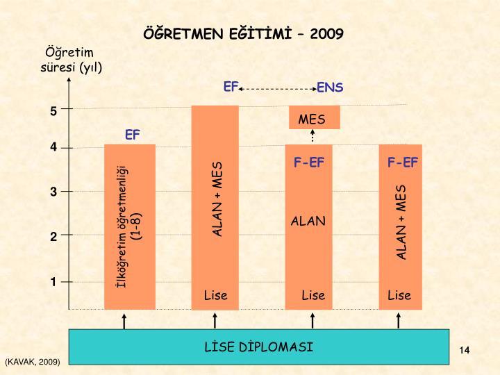 ÖĞRETMEN EĞİTİMİ – 2009