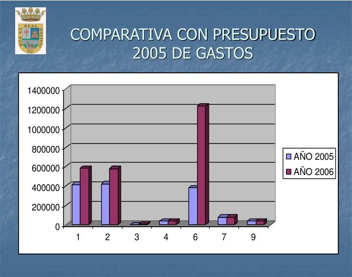 COMPARATIVA CON PRESUPUESTO 2005 DE GASTOS