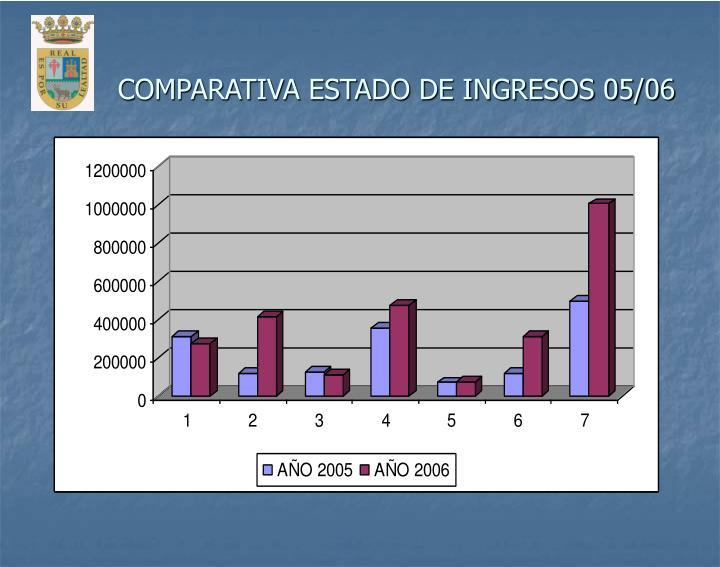 COMPARATIVA ESTADO DE INGRESOS 05/06