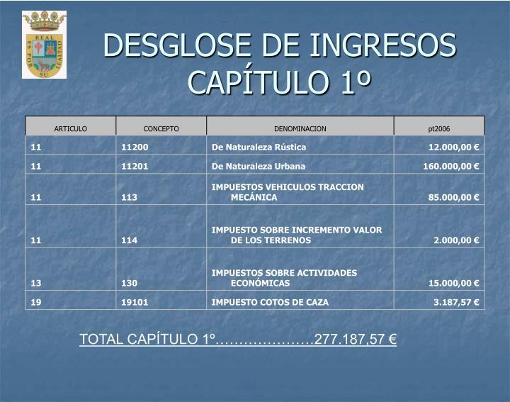 DESGLOSE DE INGRESOS CAPÍTULO 1º