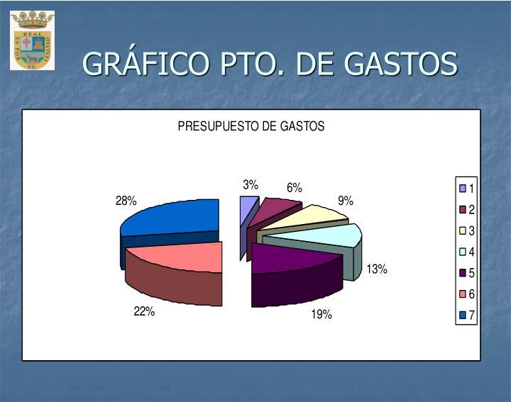 GRÁFICO PTO. DE GASTOS