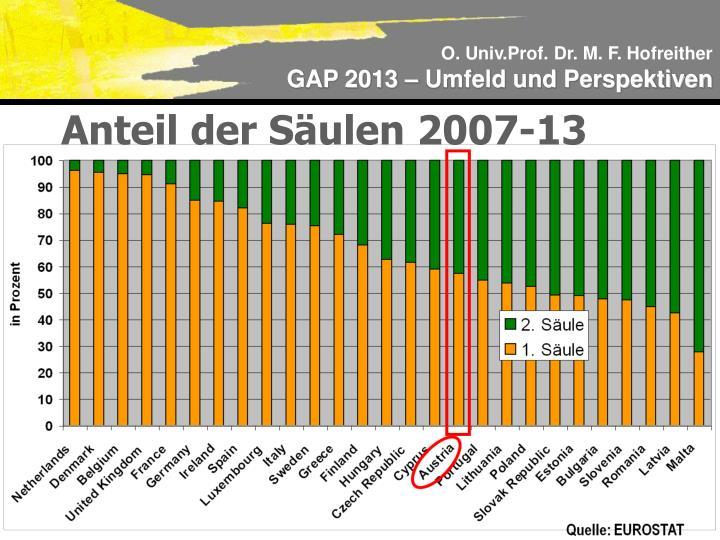 Anteil der Säulen 2007-13