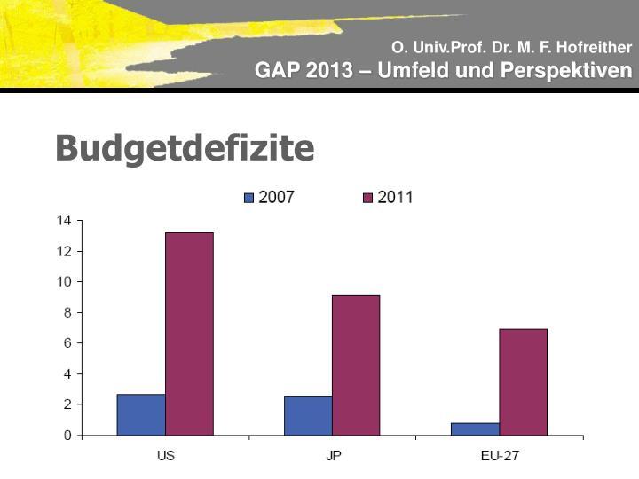 Budgetdefizite