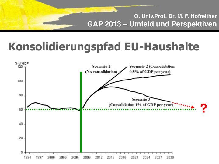 Konsolidierungspfad EU-Haushalte