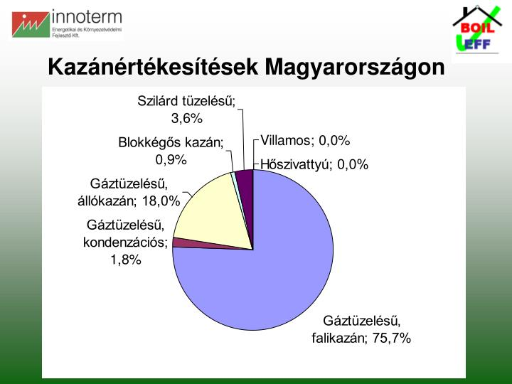 Kazánértékesítések Magyarországon