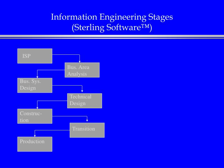 Information Engineering Stages