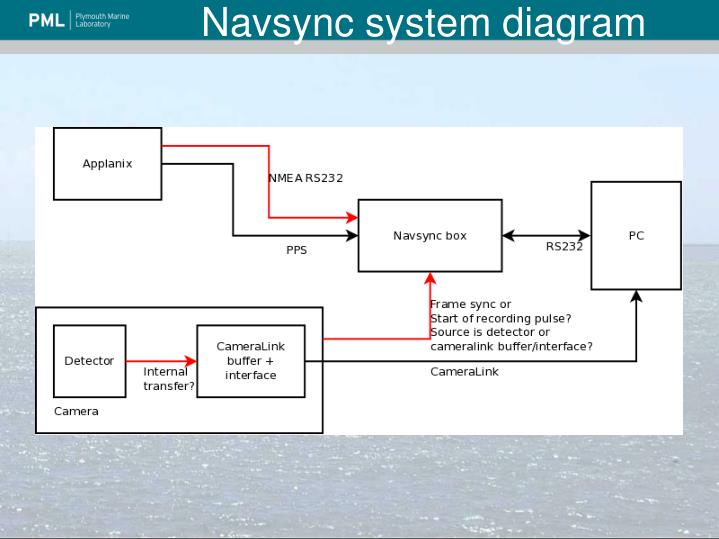 Navsync system diagram