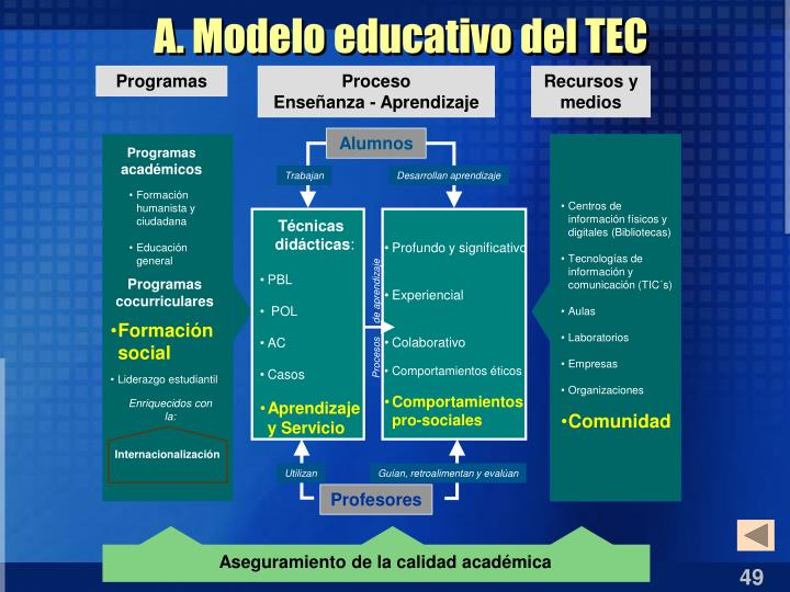 A. Modelo educativo del TEC