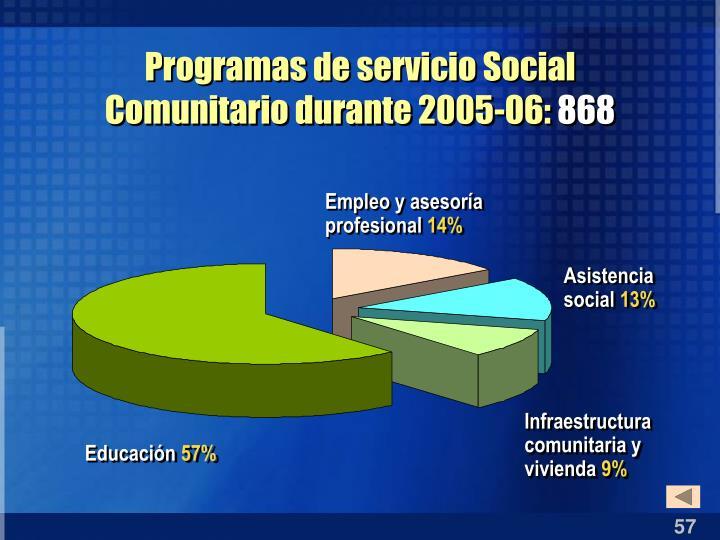 Programas de servicio Social Comunitario durante 2005-06: