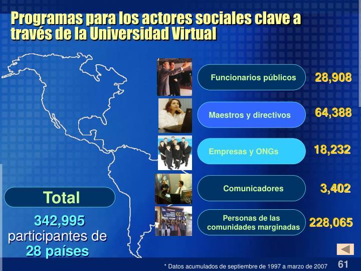 Programas para los actores sociales clave a través de la Universidad Virtual