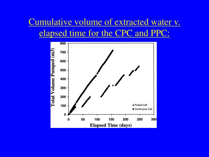 Cumulative volume of extracted water v. elapsed time for the CPC and PPC: