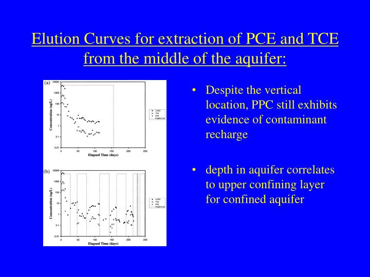 Elution Curves for extraction of PCE and TCE from the middle of the aquifer: