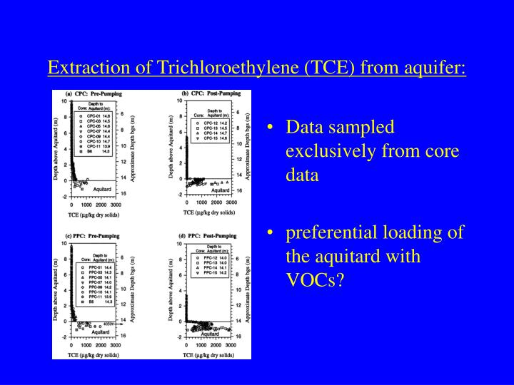 Extraction of Trichloroethylene (TCE) from aquifer: