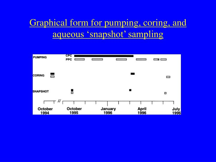 Graphical form for pumping, coring, and