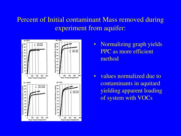 Percent of Initial contaminant Mass removed during experiment from aquifer: