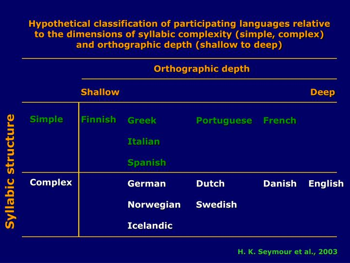 Hypothetical classification of participating languages relative to the dimensions of syllabic complexity (simple, complex) and orthographic depth (shallow to deep)