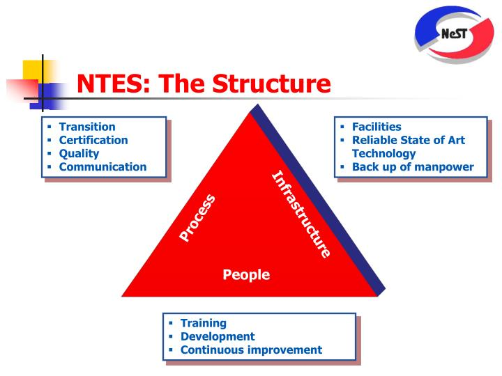 NTES: The Structure
