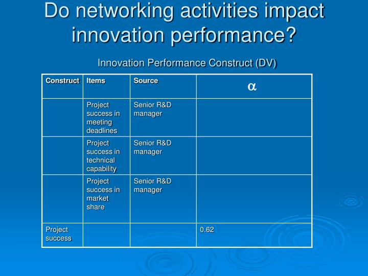 Do networking activities impact innovation performance?