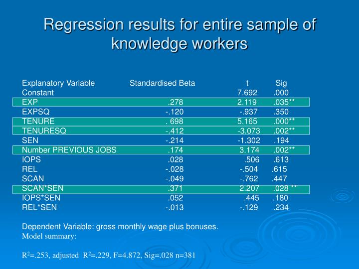 Regression results for entire sample of knowledge workers