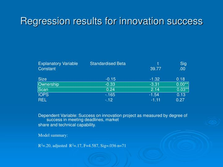 Regression results for innovation success