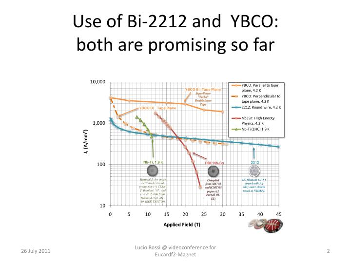 Use of bi 2212 and ybco both are promising so far