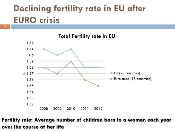 Declining fertility rate in EU after EURO crisis