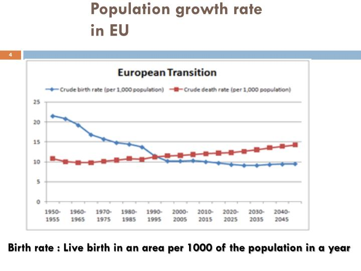Population growth rate in EU