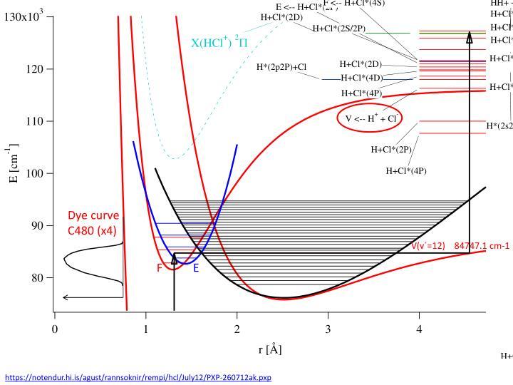 Dye curve