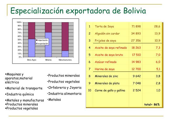 Especialización exportadora de Bolivia