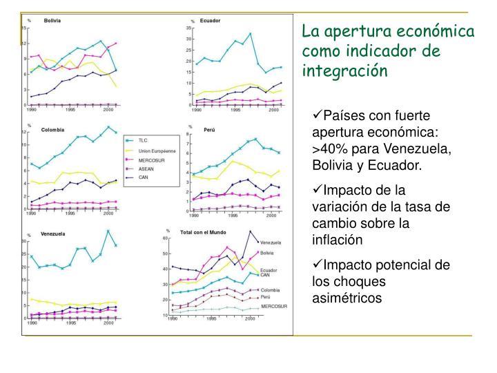 La apertura económica como indicador de integración