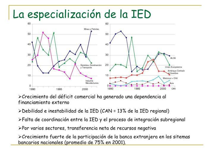 La especialización de la IED