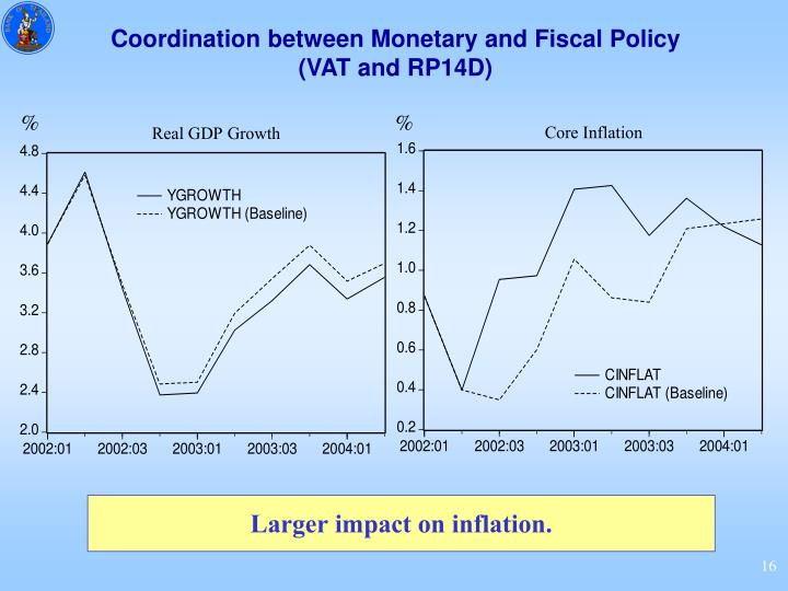 Coordination between Monetary and Fiscal Policy