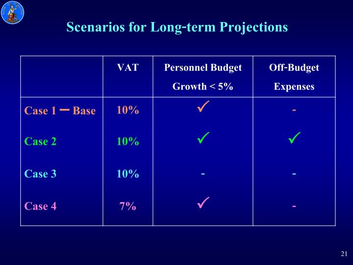 Scenarios for Long-term Projections