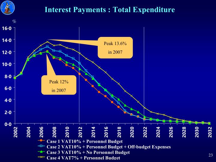 Interest Payments : Total Expenditure