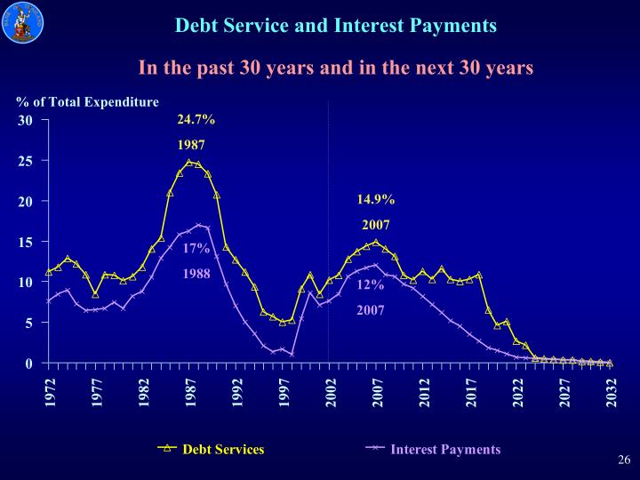 Debt Service and Interest Payments